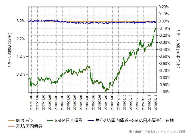 スリム国内債券 vs SSGA日本債券
