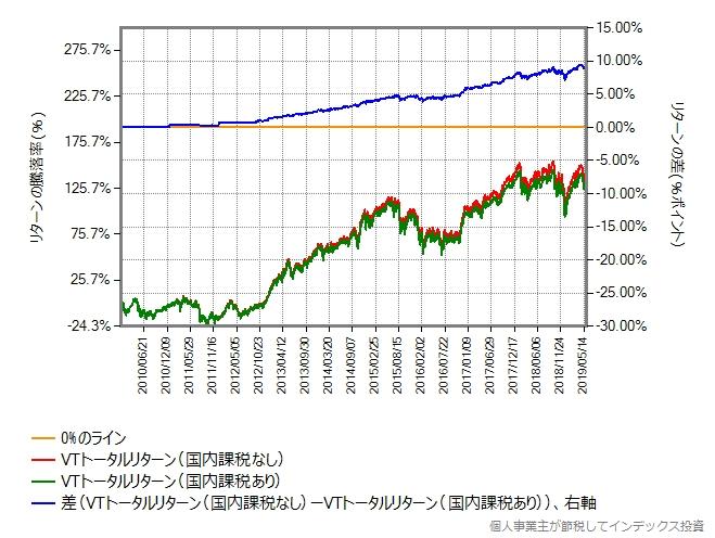 VTのトータルリターンを2010年から比較