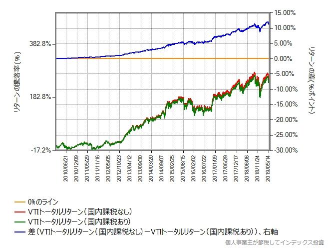 VTIのトータルリターンを2010年から比較