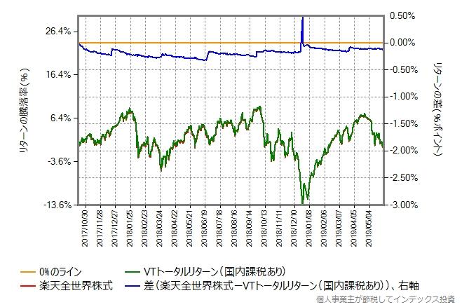 楽天全世界株式とVTトータルリターン(国内課税あり)の比較