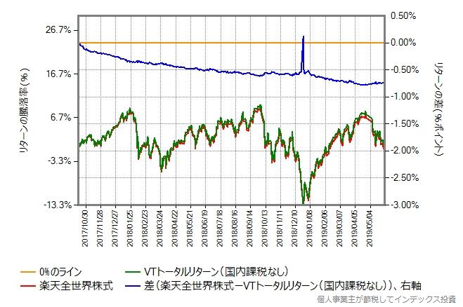 楽天全世界株式とVTトータルリターン(国内課税なし)の比較