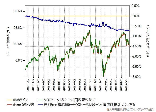 iFree S&P500とVOOトータルリターンの比較