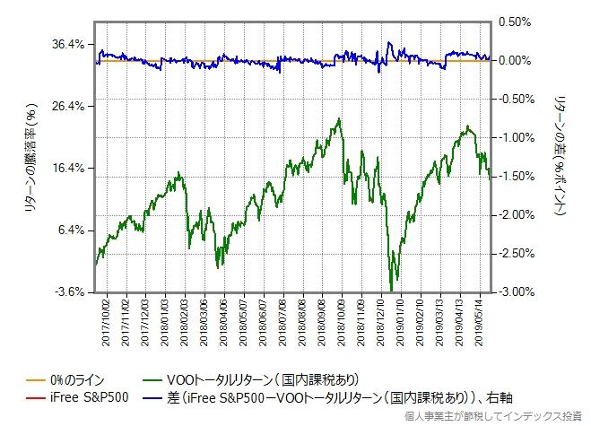 iFree S&P500とVOOトータルリターン(国内課税あり)の比較
