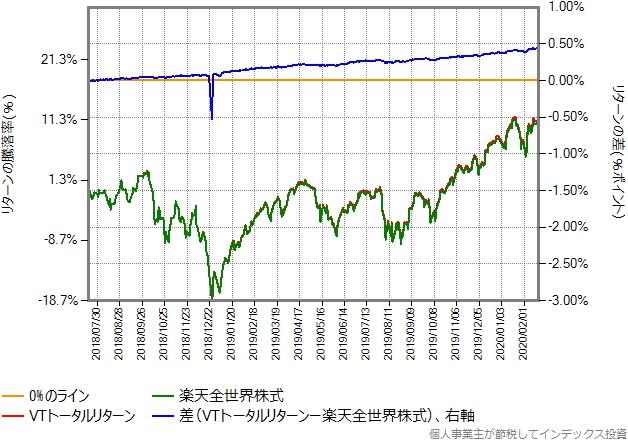 VTトータルリターンと楽天全世界株式の比較グラフ