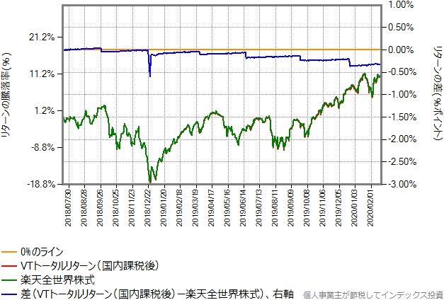 VTトータルリターン(国内課税後)と楽天全世界株式の比較グラフ