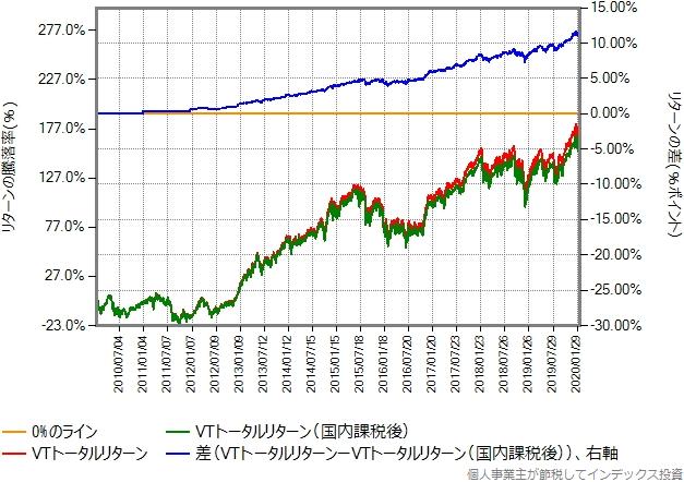 VTのトータルリターンを2010年から比較したグラフ