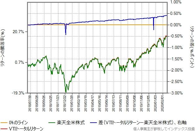 VTIトータルリターンと楽天全米株式の比較グラフ