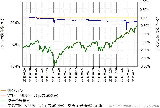VTIトータルリターン(国内課税後)と楽天全米株式の比較グラフ