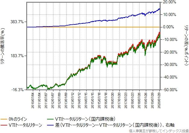 VTIのトータルリターンを2010年から比較したグラフ