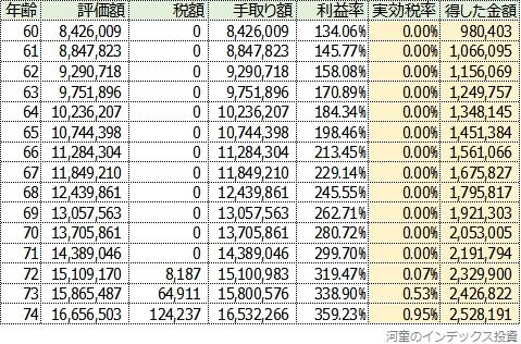 拠出額が1万円の場合の試算結果