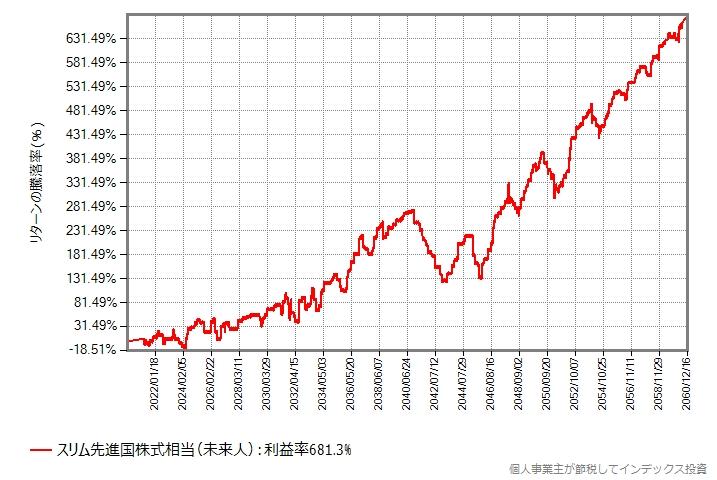 スリム先進国株式の2020年から2060年年末
