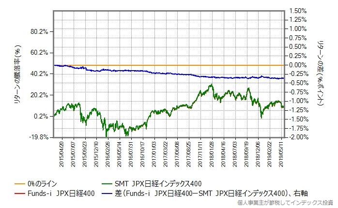 Funds-i JPX日経400 vs SMT JPX日経インデックス400