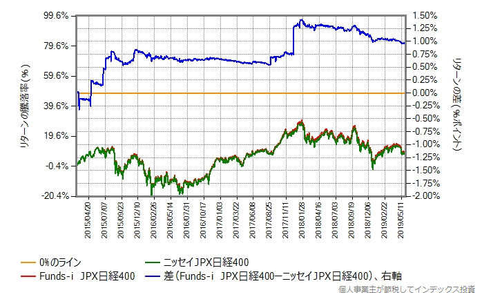 Funds-i JPX日経400 vs ニッセイJPX日経400