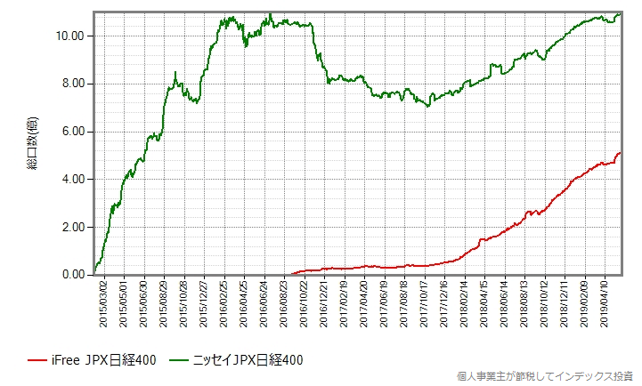 iFree JPX日経400とニッセイJPX日経400だけプロット