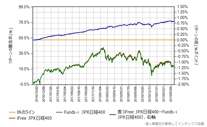 iFree JPX日経400 vs Funds-i JPX日経400