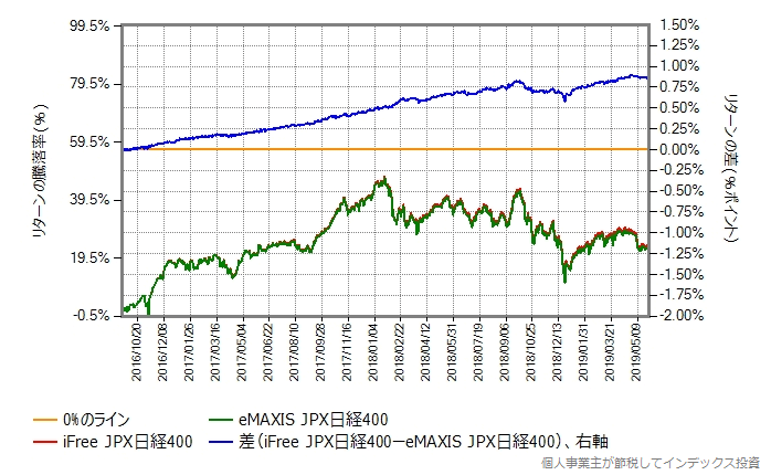 iFree JPX日経400 vs eMAXIS JPX日経400