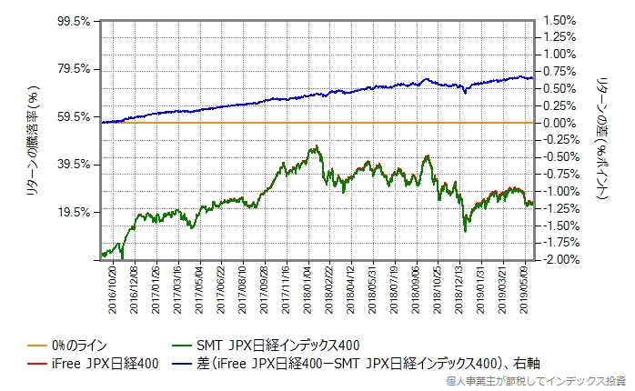 iFree JPX日経400 vs SMT JPX日経インデックス400