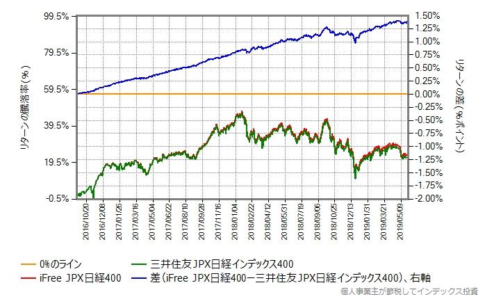 iFree JPX日経400 vs 三井住友JPX日経インデックス400