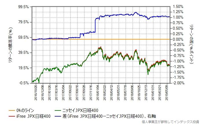 iFree JPX日経400 vs ニッセイJPX日経400