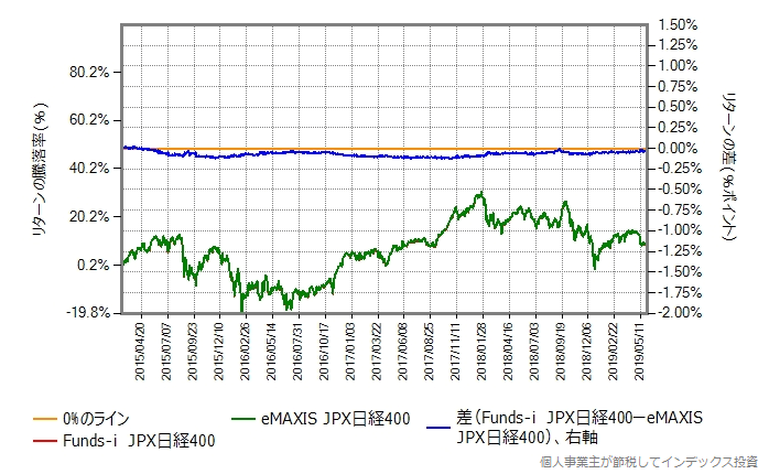 Funds-i JPX日経400 vs eMAXIS JPX日経400