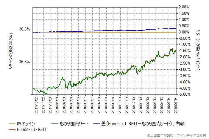 Funds-i J-REIT vs たわら国内リート