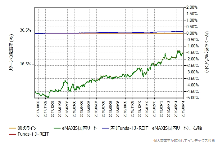 Funds-i J-REIT vs eMAXIS国内リート