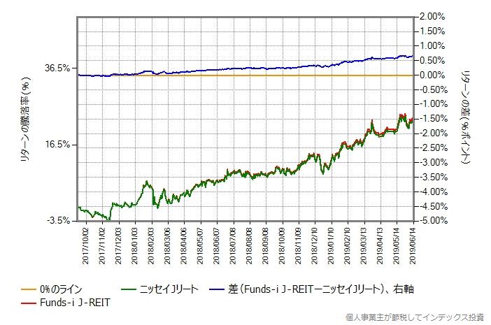Funds-i J-REIT vs ニッセイJリート