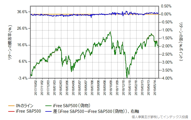 iFree S&P500の本物とのリターン比較