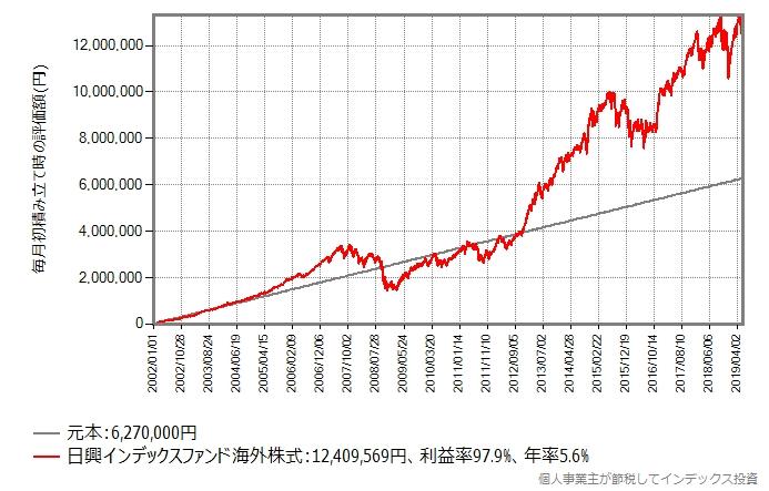 日興インデックスファンド海外株式の積立投資シミュレーション