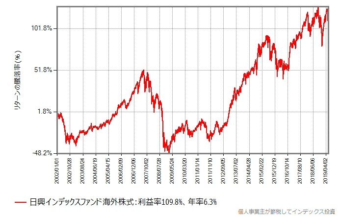同じ期間の基準価額の推移