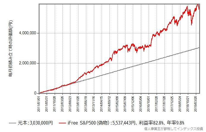 iFree S&P500(偽物)に、2011年から毎月3万円積立投資を継続した場合のシミュレーション