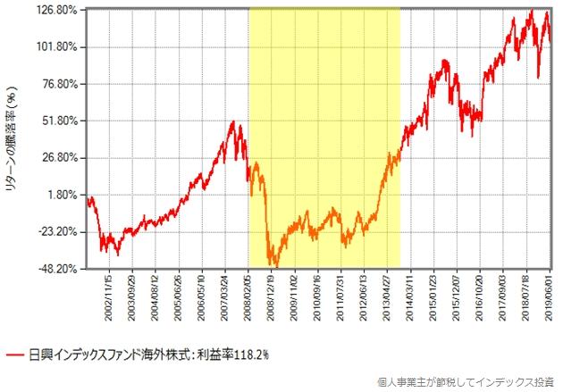 日興インデックスファンド海外株式