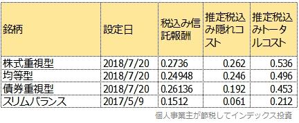 第一期運用報告書から計算したトータルコスト