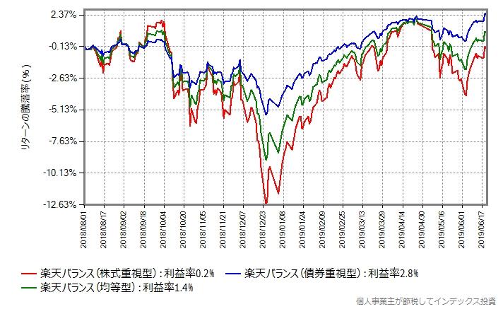 楽天バランスの設定日直後を避けて2018年8月1日からのリターン比較