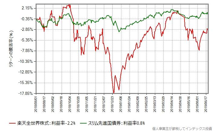 楽天全世界株式と、スリム先進国債券のリターンをプロットしたもの