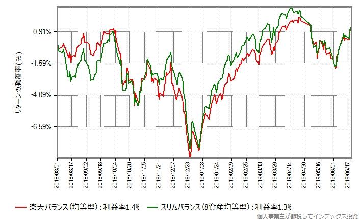 楽天バランスファンド(均等型) vs スリムバランス(8資産均等型)