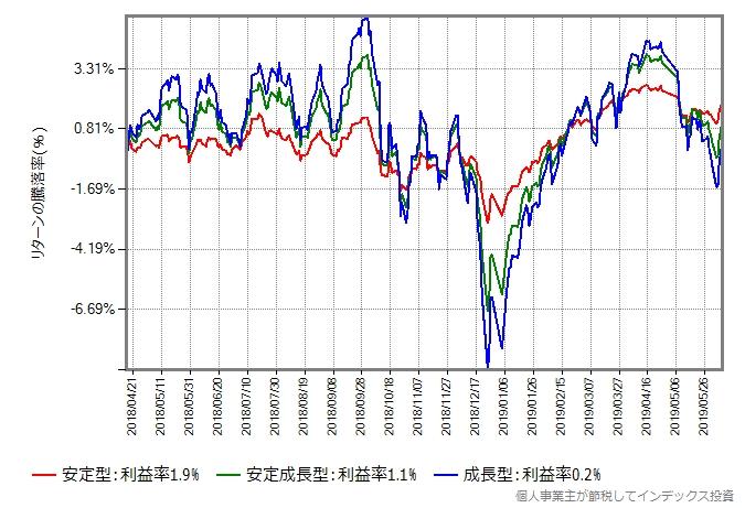 2018年4月16日から2019年6月7日までの比較