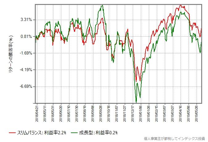 スリムバランス vs 成長型