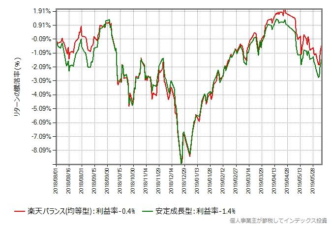 楽天バランス(均等型) vs 安定成長型