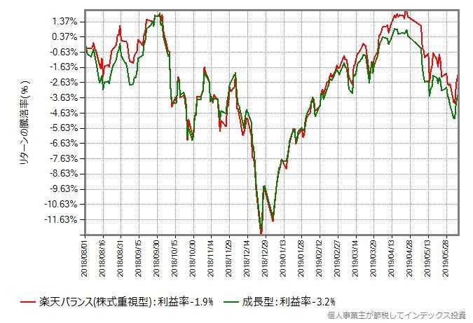 楽天バランス(株式重視型) vs 成長型