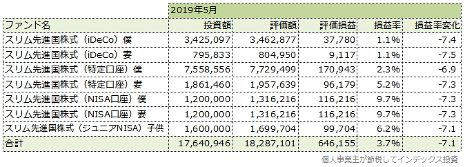 2019年5月の運用成績