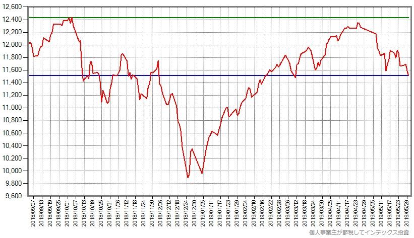 世界同時株安が始まる前からのスリム先進国株式の基準価額の推移