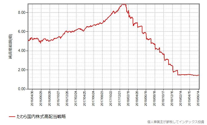 純資産総額の推移