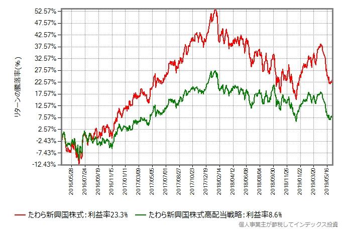 たわら新興国株式 vs たわら新興国株式高配当戦略