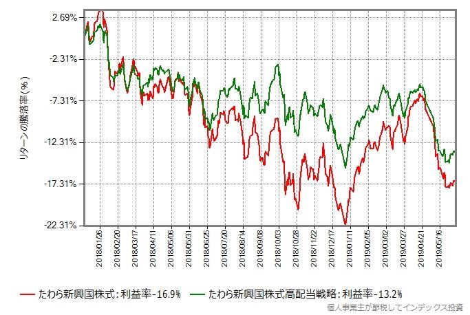2018年年初からの比較