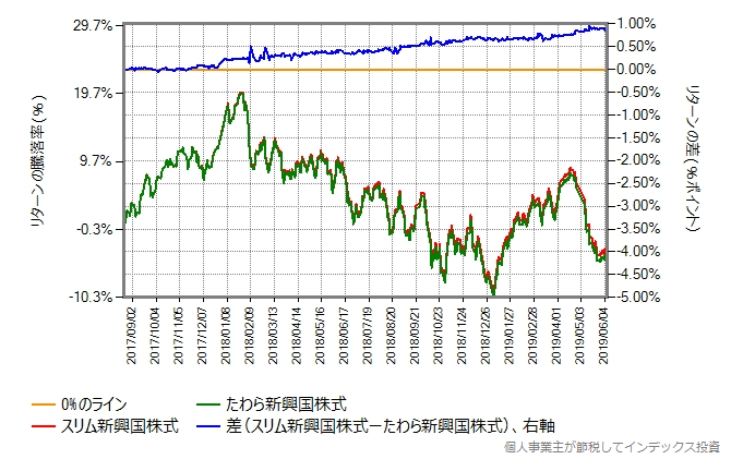 スリム新興国株式とたわら新興国株式のリターン比較