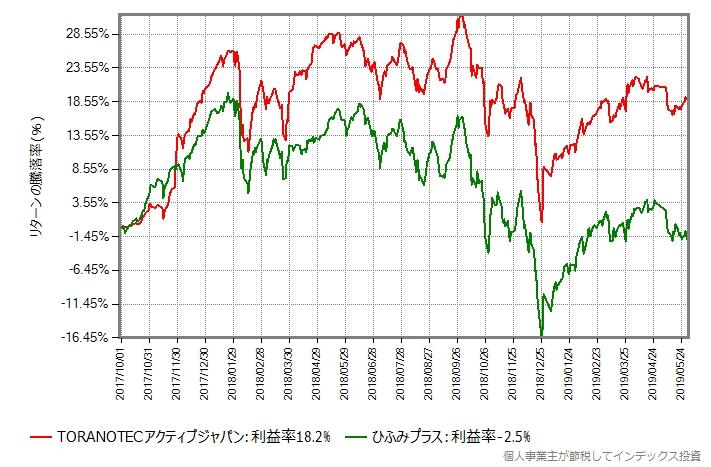 ひふみプラス vs TORANOTECアクティブジャパン