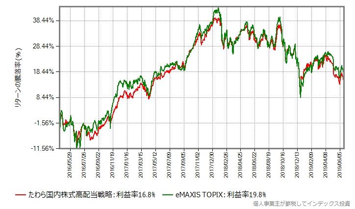 eMAXIS TOPIX vs たわら国内株式高配当戦略