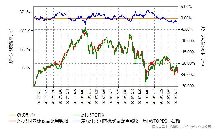 たわらTOPIX vs たわら国内株式高配当戦略