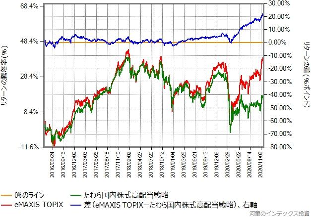 eMAXIS TOPIXとたわら国内株式高配当最小分散戦略のリターン比較グラフ